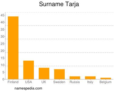 Surname Tarja