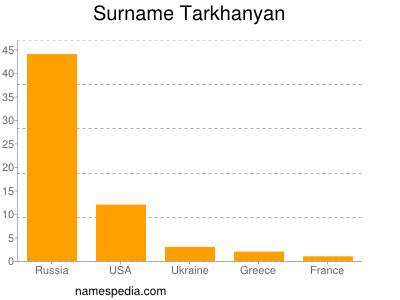 Surname Tarkhanyan