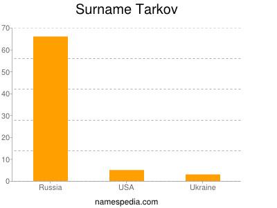 Surname Tarkov