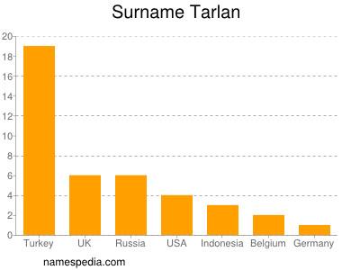 Surname Tarlan