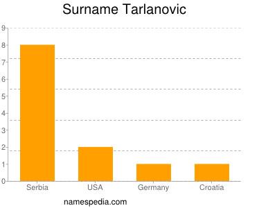 Surname Tarlanovic