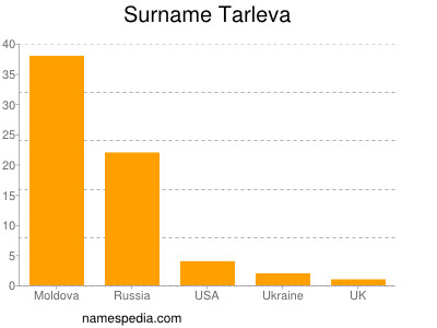 Surname Tarleva