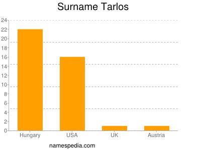 Surname Tarlos
