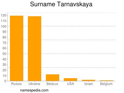 Surname Tarnavskaya