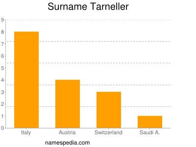 Surname Tarneller