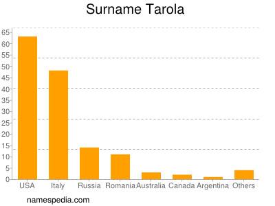 Surname Tarola