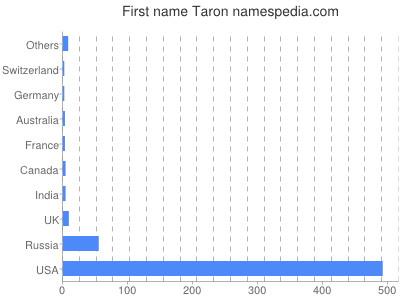 Given name Taron