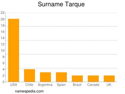 Surname Tarque