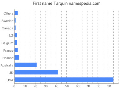 Given name Tarquin