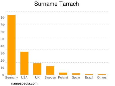 Surname Tarrach