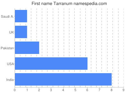 Given name Tarranum