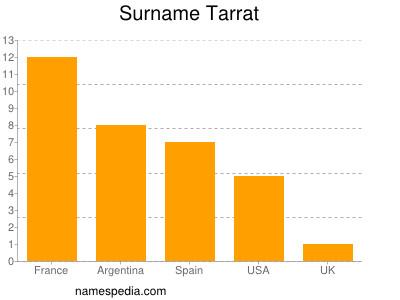 Surname Tarrat