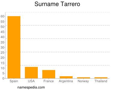 Surname Tarrero