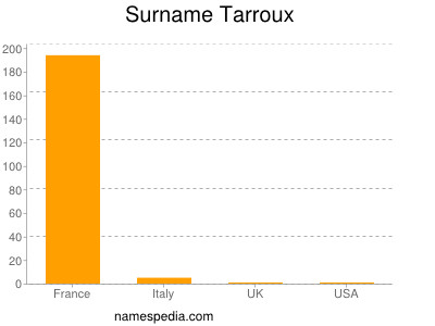 Surname Tarroux
