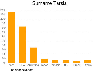 Surname Tarsia