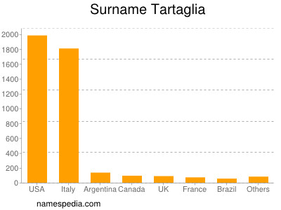 Surname Tartaglia