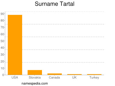 Surname Tartal