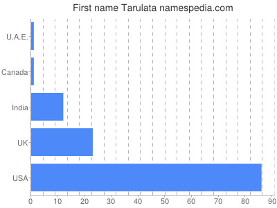 Given name Tarulata