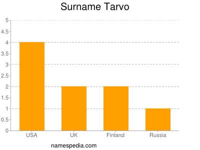 Surname Tarvo