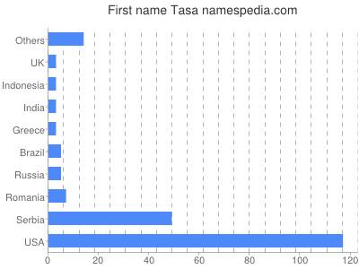 Given name Tasa