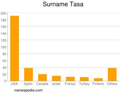 Surname Tasa