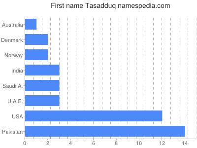 Given name Tasadduq