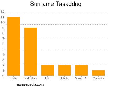 Surname Tasadduq