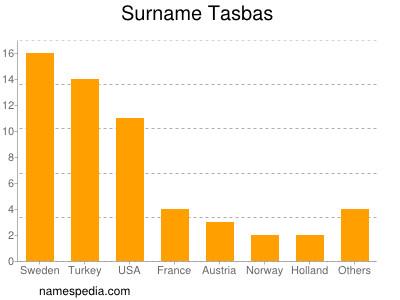 Surname Tasbas