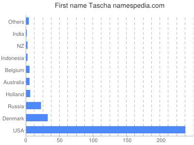 Given name Tascha
