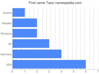 Given name Tasci