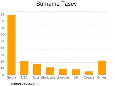 Surname Tasev
