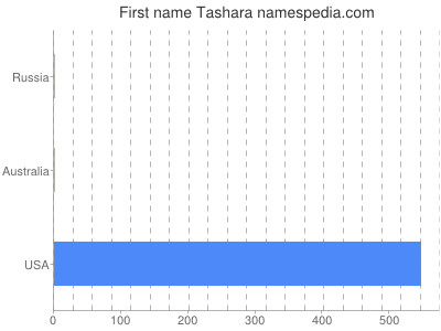 Given name Tashara