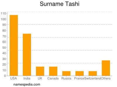 Surname Tashi