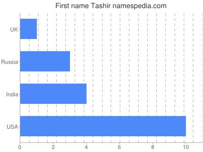 Given name Tashir