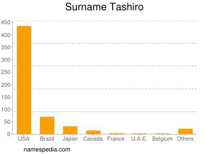 Surname Tashiro