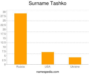 Surname Tashko