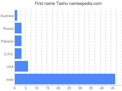 Given name Tashu