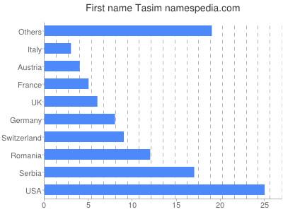 Given name Tasim