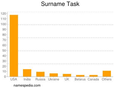 Surname Task