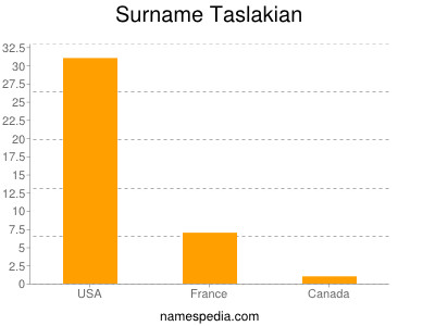 Surname Taslakian