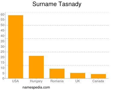 Surname Tasnady