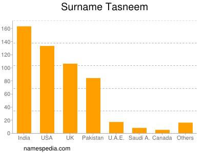 Surname Tasneem