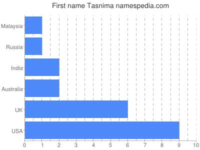 Given name Tasnima