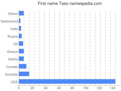 Given name Taso