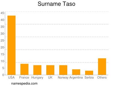 Surname Taso