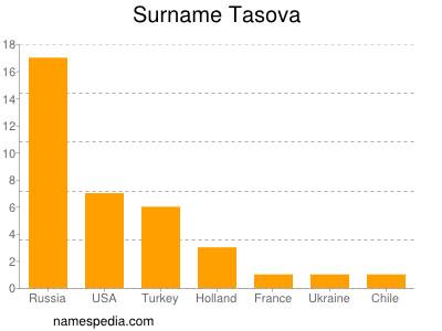 Surname Tasova
