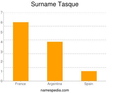 Surname Tasque
