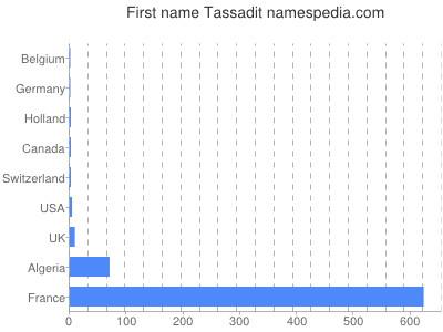 Given name Tassadit