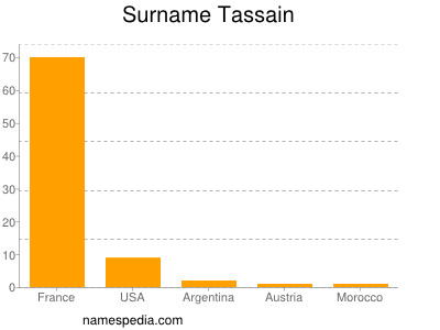 Surname Tassain