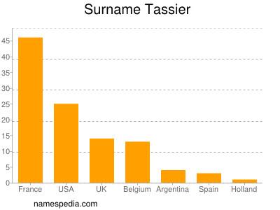 Surname Tassier